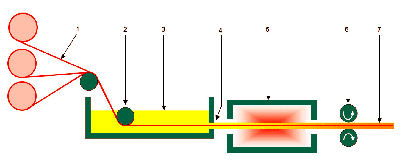 Pultrusion_process_01